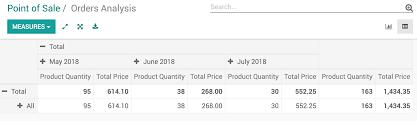 Getting Daily Sales Statistics Odoo 10 0 Documentation