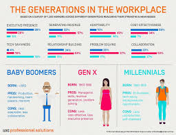 workplace generations infographic which one are you comms generations in the workplace ig