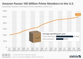 Chart Amazon Passes 100 Million Prime Members In The U S