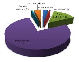 Роль электронных денег в Росии и мировой экономике Личный  Роль электронных денег в Росии и мировой экономике