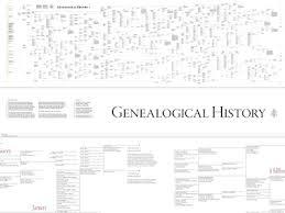 20 Generation Pedigree Chart Visualcomplexity Com 20 Generations Family Tree
