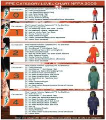 Arc Flash Clothing Rating Chart Arc Flash Safety