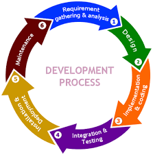 What Is Sdlc What Is Sdlc What Are The Phases In Sdlc And What Are The