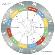 Birth Horoscope Miguel Rodarte Cancer Starwhispers Com