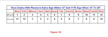Analysis Of Horoscopes Page 3 Vedic Jyotish World Of