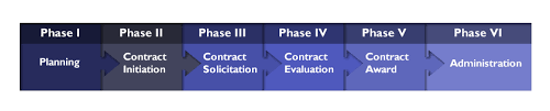 Government Contracting Process Flow Chart 40 Described Federal Acquisition Process Flow Chart