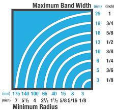 How To Select Bandsaw Blade Width Dakin Flathers Ltd