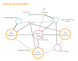 Relationship Diagram Spatial Relationship Diagrampng Texas Architecture UTSOA 10