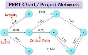 What Is Pert Analysis Definition Project Management Pert