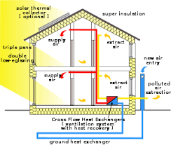 Small Picture Passive house Wikipedia