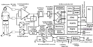 schematic diagram of a microcontroller based portable figure schematic diagram of a microcontroller based portable biopotential data acquisition system