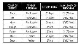 Multi Fletcher Inserts
