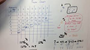 Power Table Used To Evaluate Rational Exponents