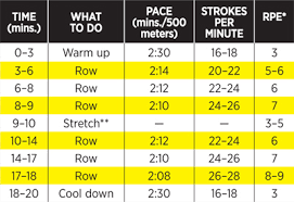 Rowing Machine Pace Chart Cardio Exercise 20 Minute Rowing Machine Workout Shape