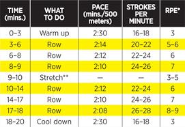 Cardio Exercise 20 Minute Rowing Machine Workout Shape Magazine