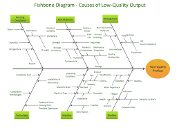 sample cause and effect samples fishbone diagram cause effect mrs  samples fishbone diagram sample 1 fishbone diagram causes of low quality output