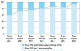 Ипотечное кредитование состояние и перспективы Дипломная работа  Просроченная задолженность по ипотечным кредитам в регионах РФ