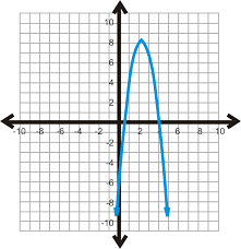 Vertex Distance Chart Using The Graphing Calculator To Graph Quadratic Equations