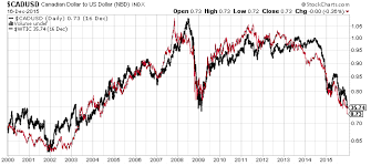 Cad To Usd This Could Lead To A Canadian Dollar Collapse