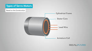 the rotor consists of a permanent magnet and this differs with the asynchronous induction type rotor in that the cur in the rotor is induced by