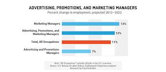 Marketing Officer Job Description Amazing The Inbound Marketing Economy Moz