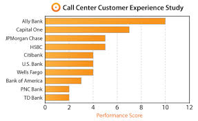Ally Is Best Td Worst In Call Center Experience Study Bank