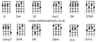 D Ukulele Chord Chart Accomplice Music