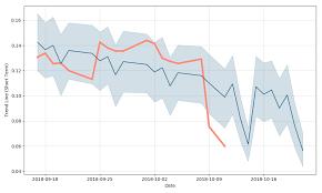 Westmoreland Coal Company Price Wlba Forecast With Price