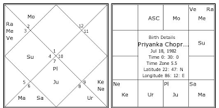 Hindi Kundali Chart Priyanka Chopra Birth Chart Priyanka Chopra Kundli