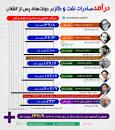 Image result for درآمدهای نفتی دولتهای پس از انقلاب