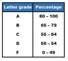 Number To Letter Grade Conversion Chart How Grades Work In Canadian Universities Mastersportal Com