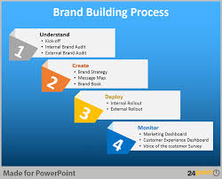 Create A Ppt Powerpoint Diagrams For Brand Building Process Innovation Brand