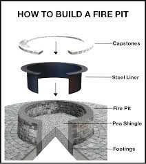 how to build an inground fire pit latest best of fire pit drainage how to build