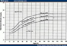 Serum Bilirubin Chart Hyperbilirubinemia In Term And Near