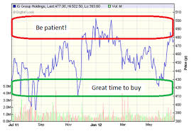 Tip Stock Chart The Best Time To Act On A Trading Tip Moneyweek