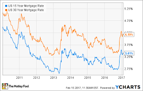 What You Need To Know About 15 Year Mortgages The Motley Fool