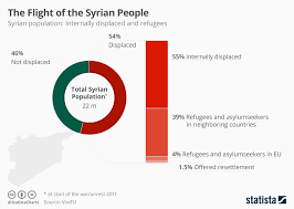 Chart Conflict Has Displaced More Than Half The Syrian