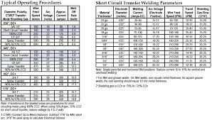 Lincoln Welding Wire Chart Mig Weld Chart Wiring Diagrams