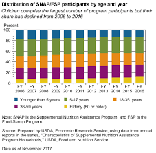 Food Stamp Eligibility Chart Usda Ers Snap Participants By Age