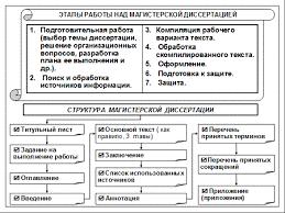 Магистерская диссертация и основные требования предъявляемые к ней Порядок подготовки магистерской диссертации ее структура