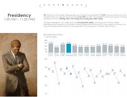 Kennedy A Data Biography The Marks Card