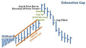 Gaps Breakaway Gap Continuation Gap Exhaustion Gap And