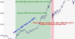 Dow Quote Impressive 48 Awesome Dow Jones Industrial Average Stock Quote Ideas