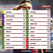 2017 18 spanish la liga round 35