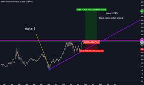 Fox Oil Chart Fox Stock Price And Chart Nasdaq Fox Tradingview
