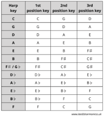 Harmonica Second Position Chart Music Theory For Harmonica Players Part 8 Position Playing