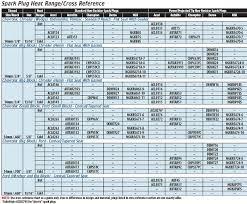 Champion Spark Plug Heat Range Cross Reference Chart Tech Tip Spark Plug Heat Range Cross Reference