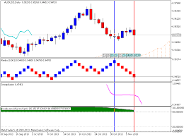 Renko Chart Vs Candlestick Do You Agree Renko Charts Are Better Than The Standard