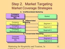 internet marketing essay for class 9th