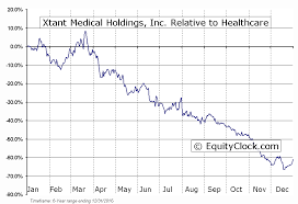 Xtant Medical Holdings Inc Amex Xtnt Seasonal Chart